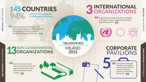 EXPO 2015 Participants